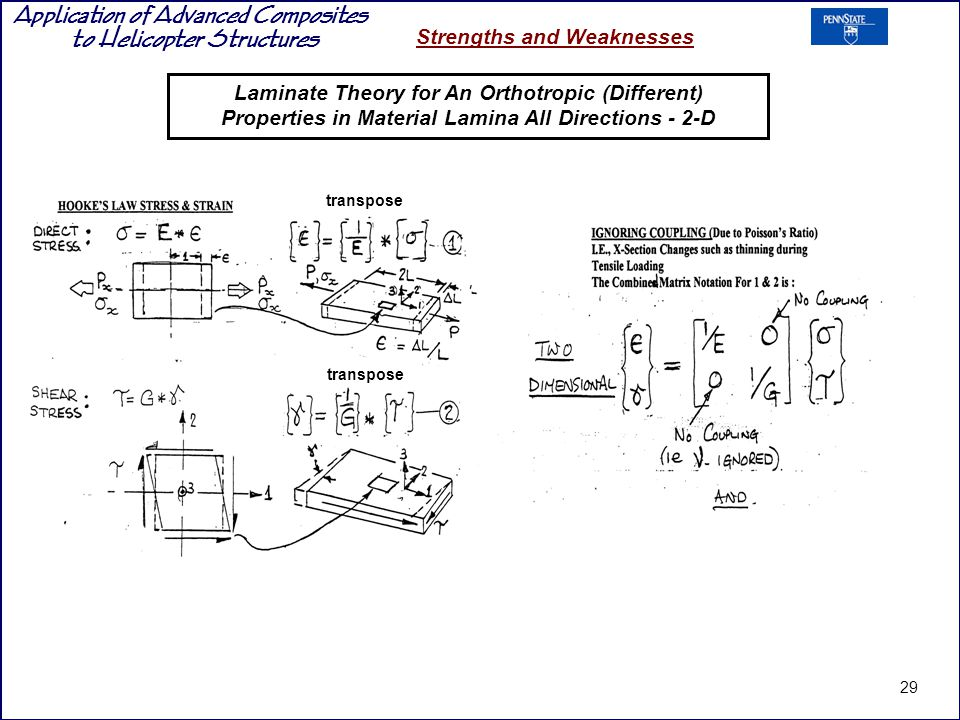 Application of Advanced Composites to Helicopter Structures Strengths and Weaknesses transpose 29 Laminate Theory for An Orthotropic (Different) Properties in Material Lamina All Directions - 2-D