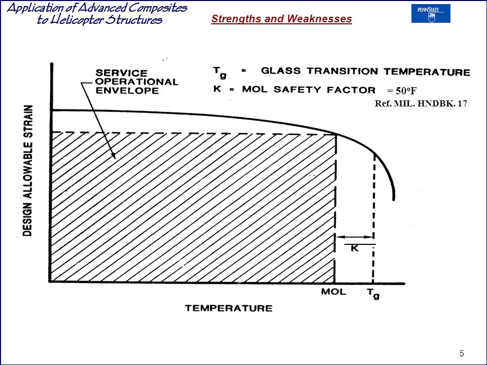 Application of Advanced Composites to Helicopter Structures Strengths and Weaknesses = 50 o F Ref.
