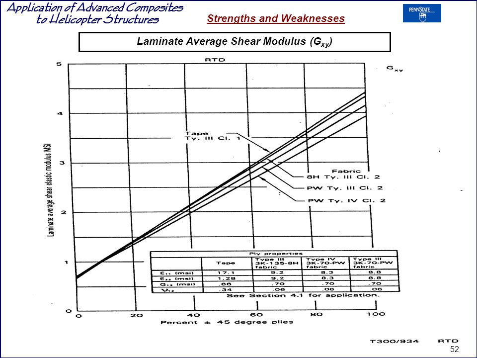 Application of Advanced Composites to Helicopter Structures Strengths and Weaknesses Laminate Average Shear Modulus (G xy ) 52