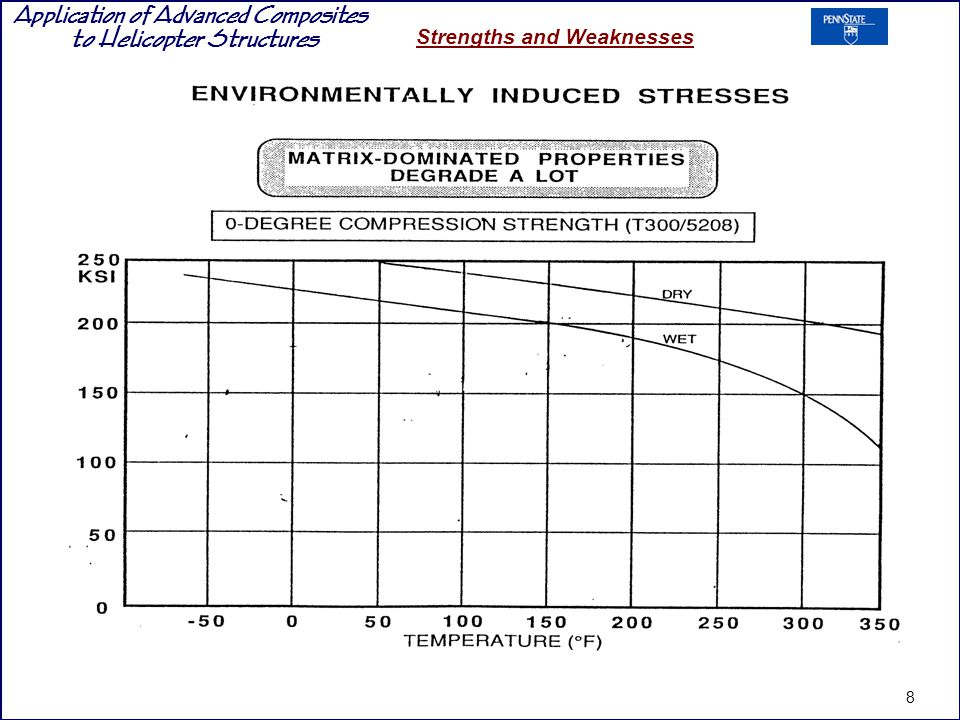 Application of Advanced Composites to Helicopter Structures Strengths and Weaknesses 8
