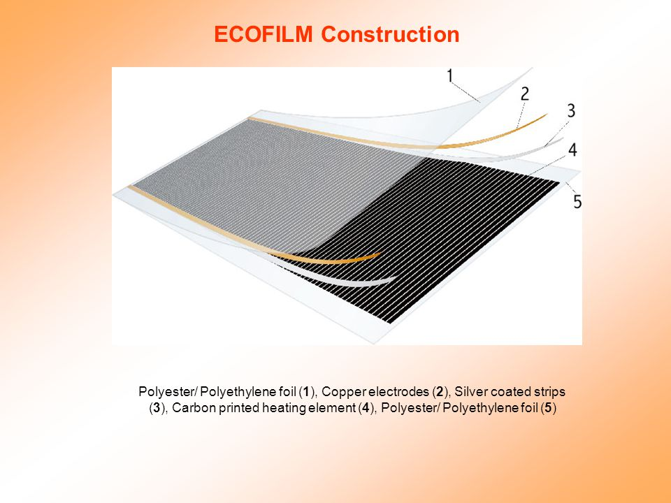 ECOFILM Construction Polyester/ Polyethylene foil (1), Copper electrodes (2), Silver coated strips (3), Carbon printed heating element (4), Polyester/ Polyethylene foil (5)