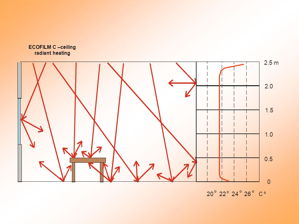 20 º 22 º 24 º 26 º 2.5 m 2.0 1.5 1.0 0.5 0 ECOFILM C –ceiling radiant heating