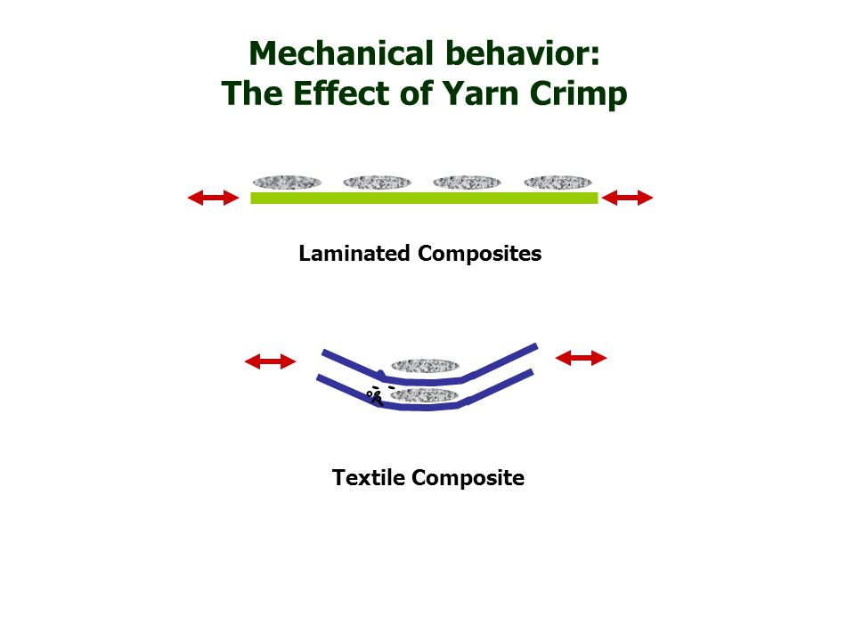 Laminated Composites Textile Composite Mechanical behavior: The Effect of Yarn Crimp