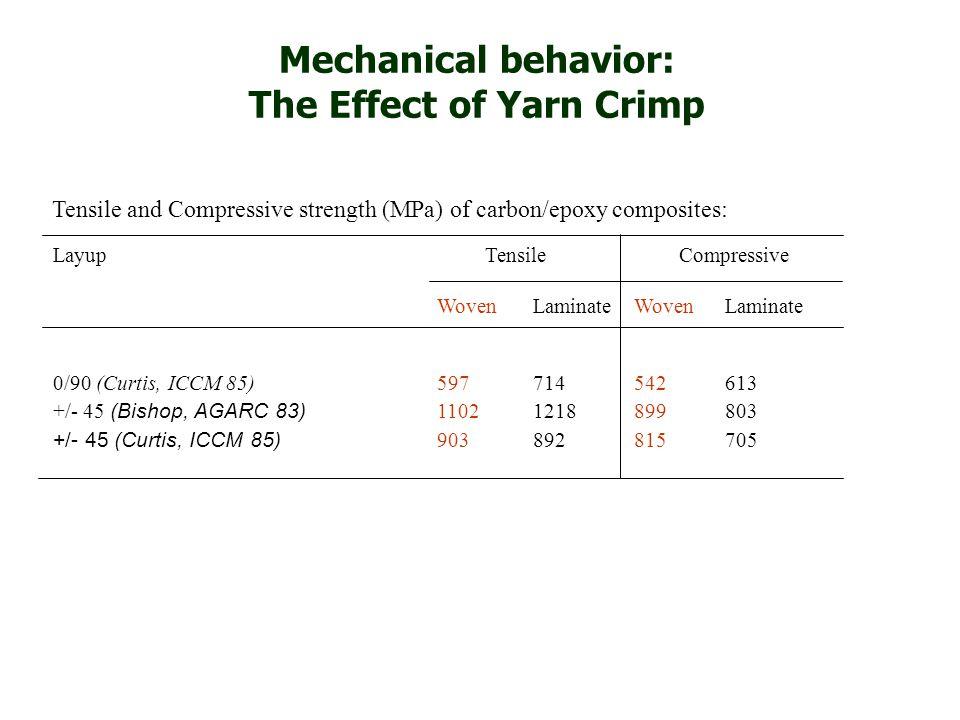 Layup Tensile Compressive WovenLaminate Woven Laminate 0/90 (Curtis, ICCM 85)597714 542613 +/- 45 (Bishop, AGARC 83) 11021218 899803 +/- 45 (Curtis, I