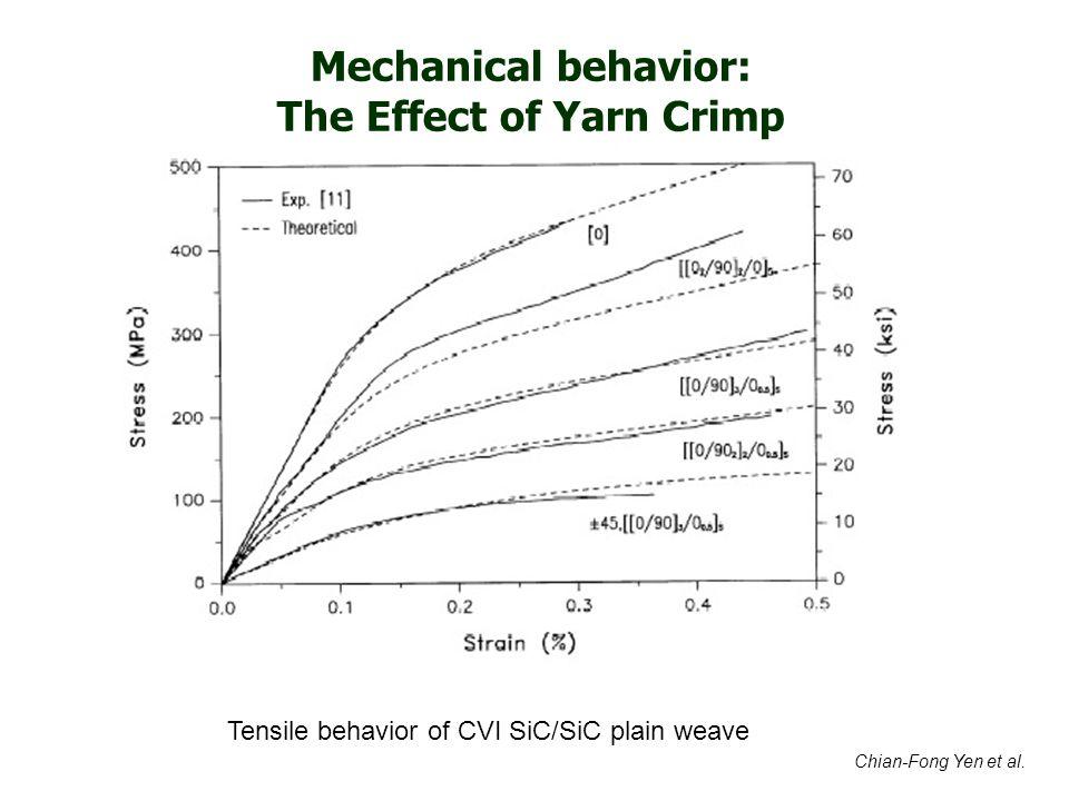 Chian-Fong Yen et al. Tensile behavior of CVI SiC/SiC plain weave Mechanical behavior: The Effect of Yarn Crimp