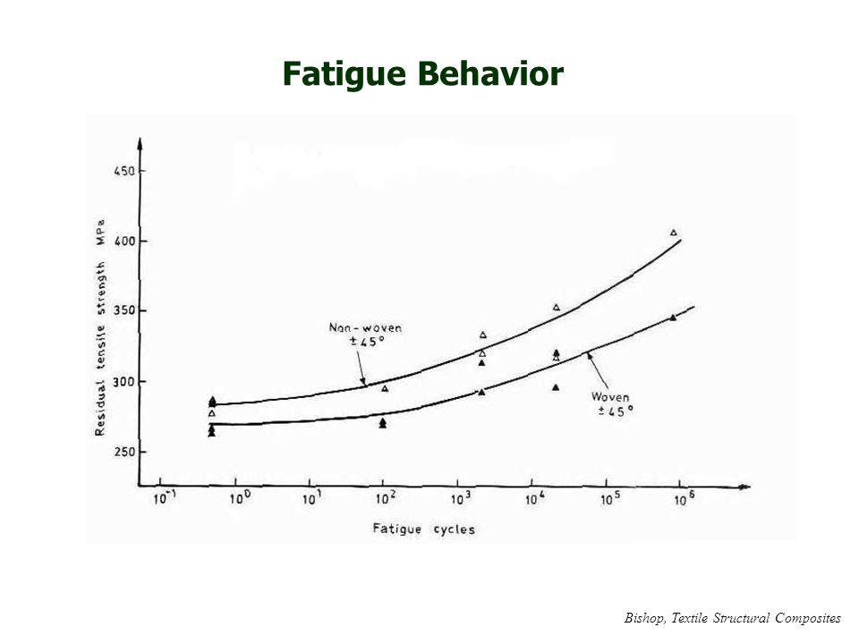 Fatigue Behavior Bishop, Textile Structural Composites