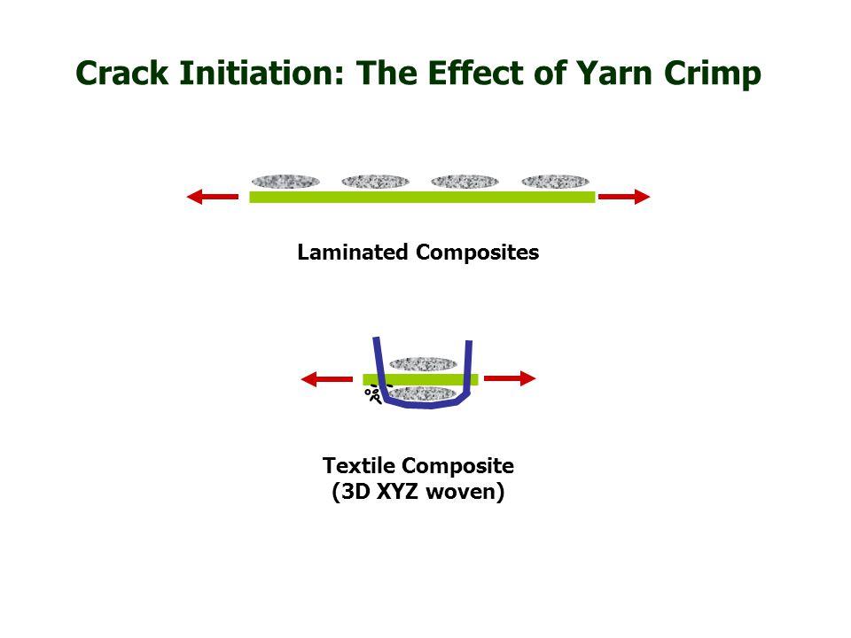 Crack Initiation: The Effect of Yarn Crimp Laminated Composites Textile Composite (3D XYZ woven)
