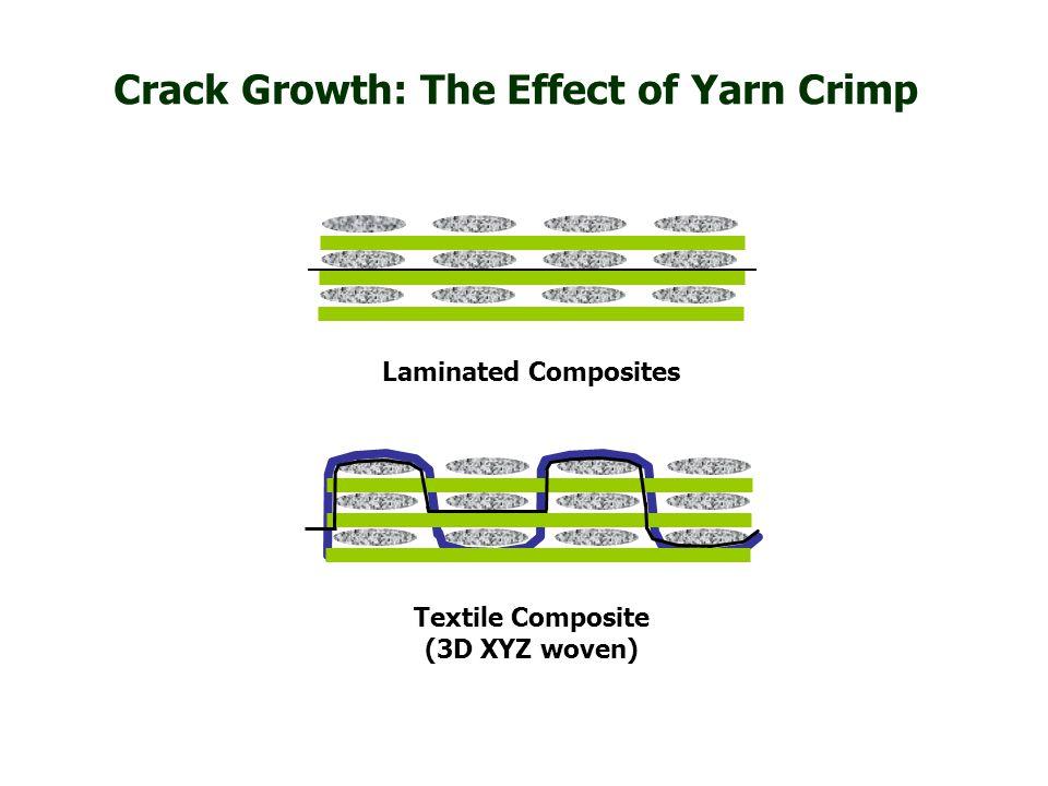 Laminated Composites Textile Composite (3D XYZ woven) Crack Growth: The Effect of Yarn Crimp