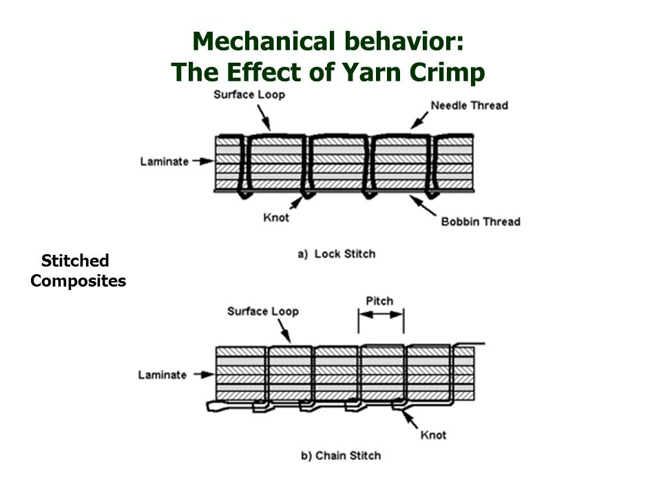 Stitched Composites Mechanical behavior: The Effect of Yarn Crimp
