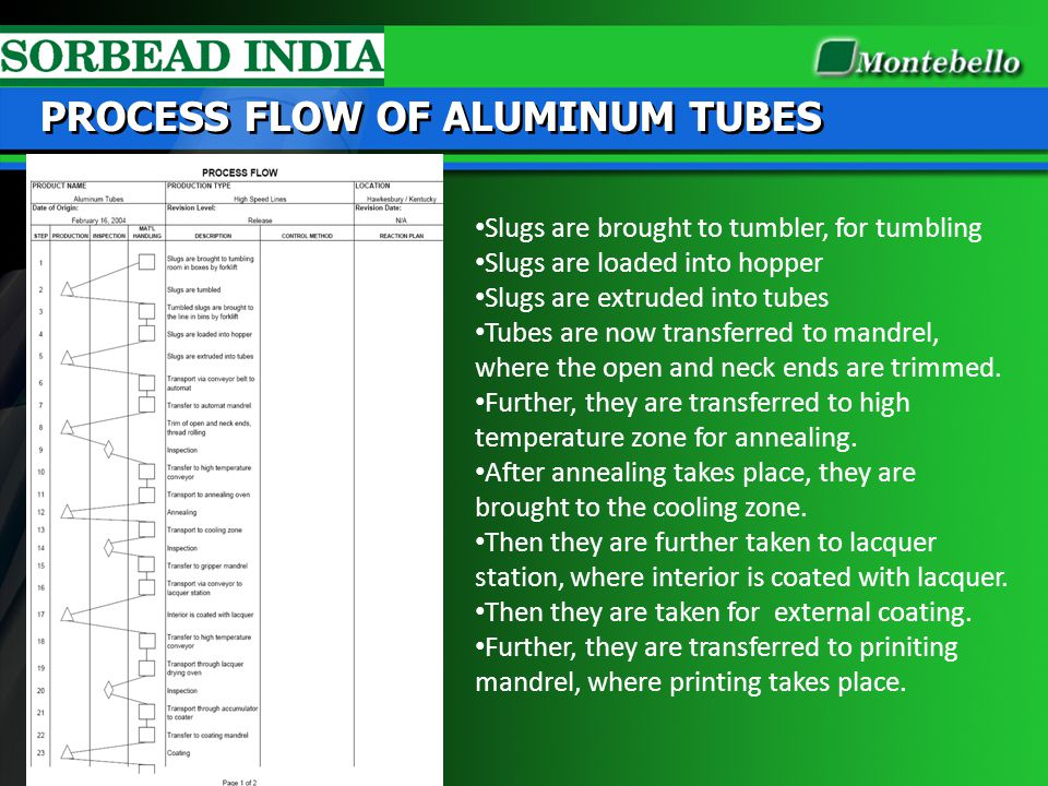 PROCESS FLOW OF ALUMINUM TUBES Slugs are brought to tumbler, for tumbling Slugs are loaded into hopper Slugs are extruded into tubes Tubes are now tra