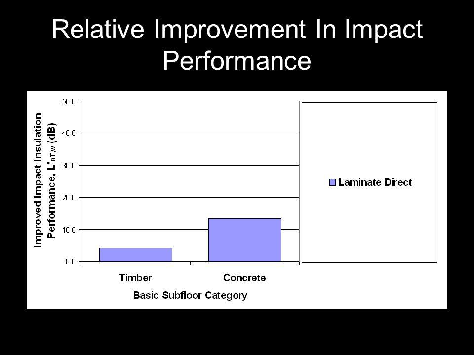 Relative Improvement In Impact Performance