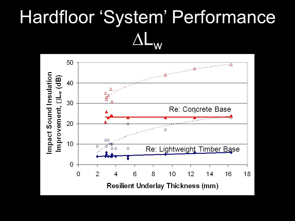 Hardfloor System Performance L w Re: Concrete Base Re: Lightweight Timber Base