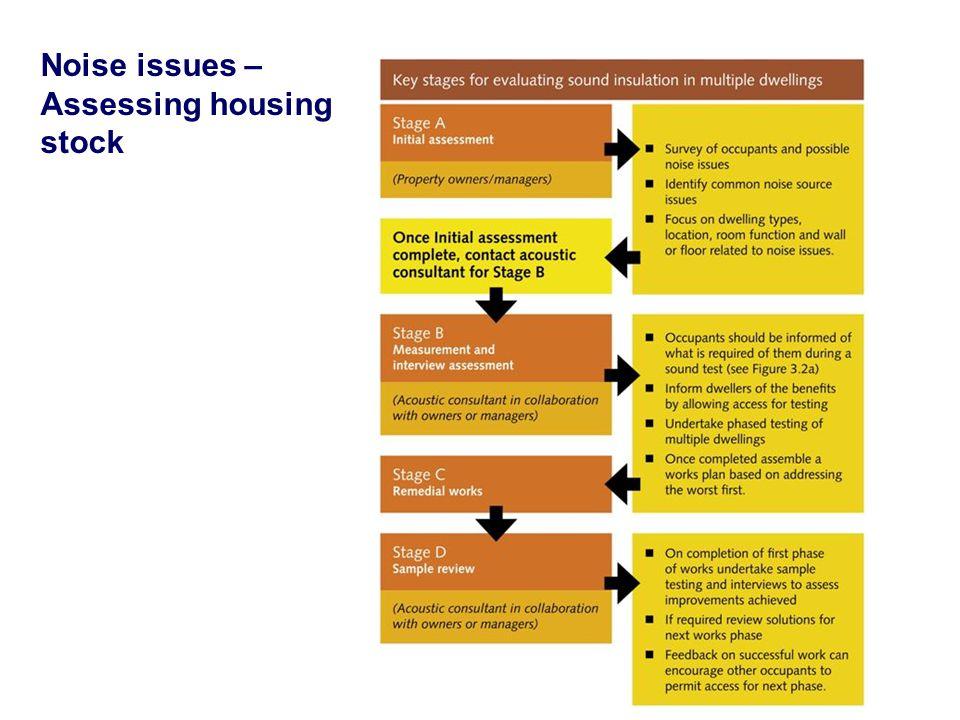 Noise issues – Assessing housing stock
