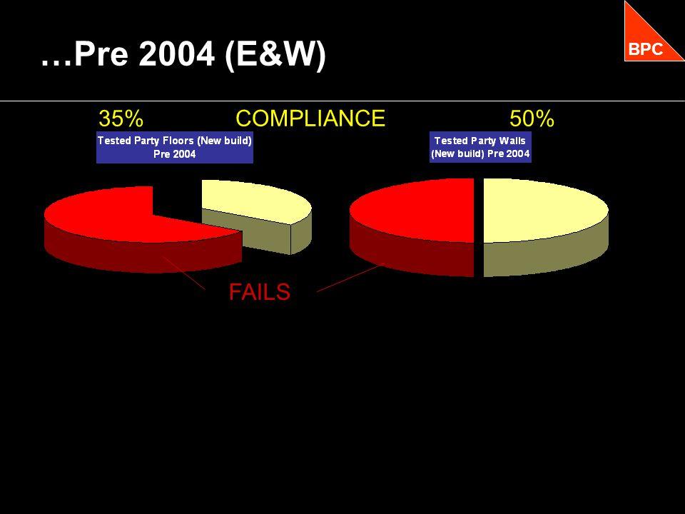 …Pre 2004 (E&W) BPC FAILS 35%COMPLIANCE50%