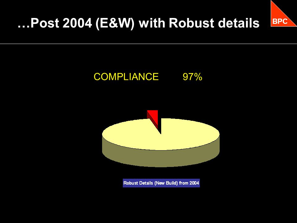 …Post 2004 (E&W) with Robust details BPC COMPLIANCE 97%