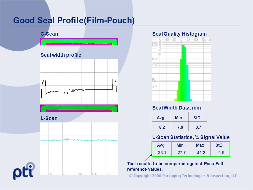 Good Seal Profile(Film-Pouch) C-Scan Seal width profile L-Scan Seal Width Data, mm L-Scan Statistics, % Signal Value Avg Min StD 8.27.00.7 AvgMinMaxSt
