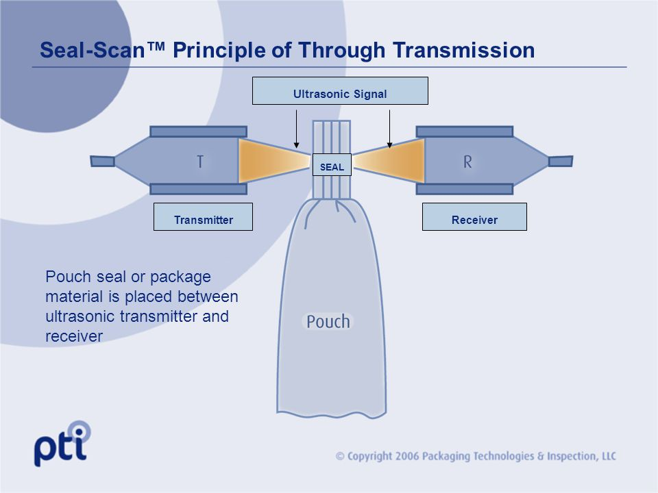 Seal-Scan Principle of Through Transmission SEAL TransmitterReceiver Ultrasonic Signal Pouch seal or package material is placed between ultrasonic tra