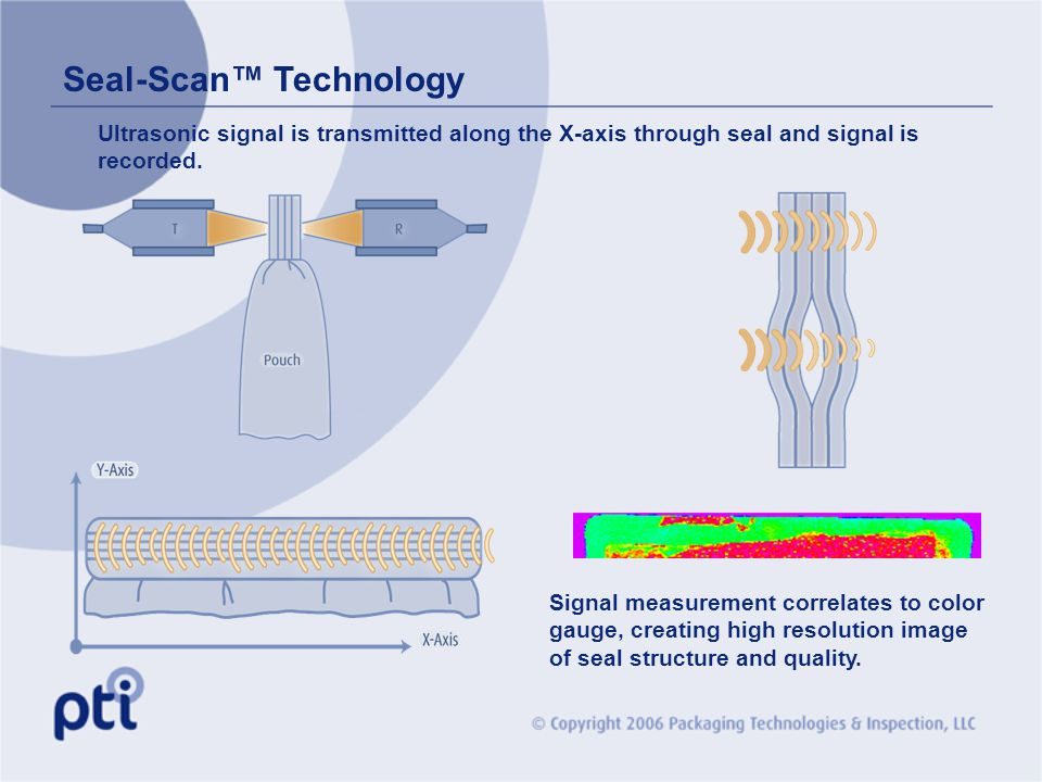 Seal-Scan Technology Ultrasonic signal is transmitted along the X-axis through seal and signal is recorded. Signal measurement correlates to color gau
