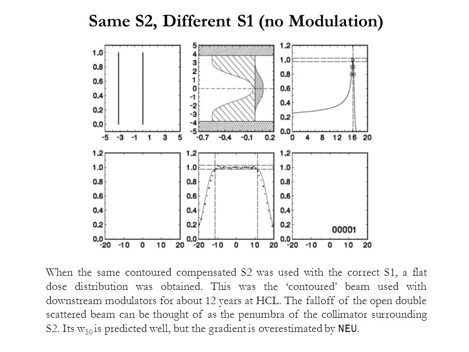 When the same contoured compensated S2 was used with the correct S1, a flat dose distribution was obtained.