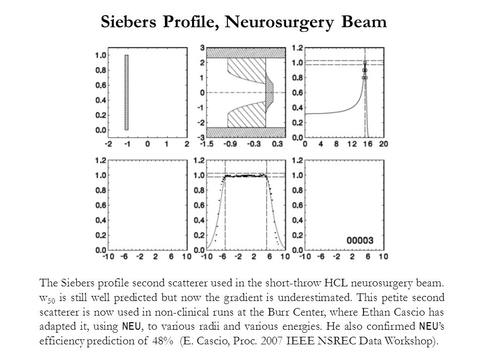 The Siebers profile second scatterer used in the short-throw HCL neurosurgery beam.