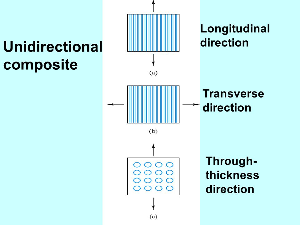 Longitudinal direction Transverse direction Through- thickness direction Unidirectional composite