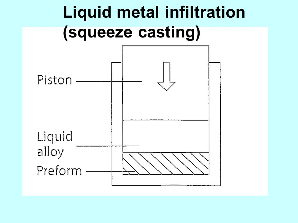 Liquid metal infiltration (squeeze casting)