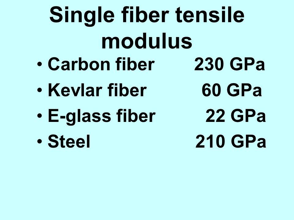 Single fiber tensile modulus Carbon fiber 230 GPa Kevlar fiber 60 GPa E-glass fiber 22 GPa Steel 210 GPa