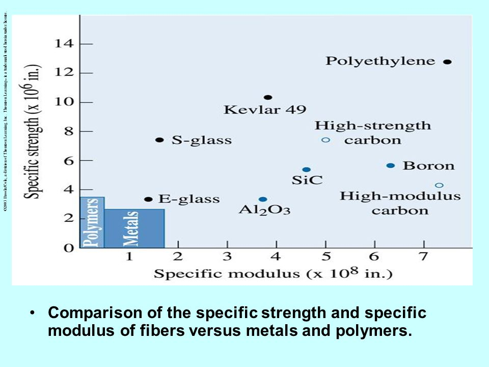 Comparison of the specific strength and specific modulus of fibers versus metals and polymers. ©2003 Brooks/Cole, a division of Thomson Learning, Inc.