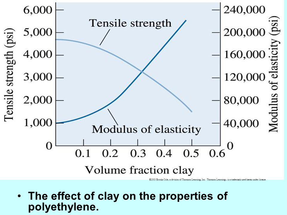 The effect of clay on the properties of polyethylene. ©2003 Brooks/Cole, a division of Thomson Learning, Inc. Thomson Learning is a trademark used her