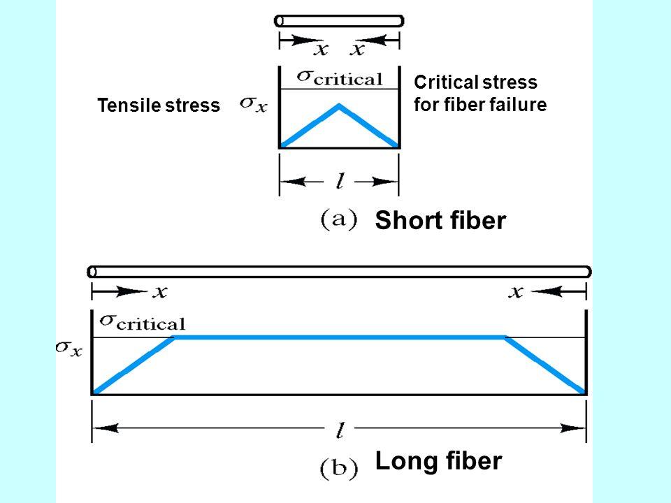 Critical stress for fiber failure Tensile stress Short fiber Long fiber