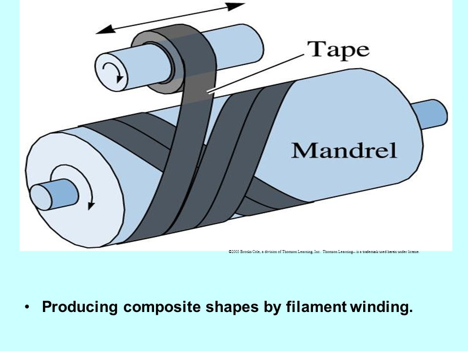 Producing composite shapes by filament winding. ©2003 Brooks/Cole, a division of Thomson Learning, Inc. Thomson Learning is a trademark used herein un