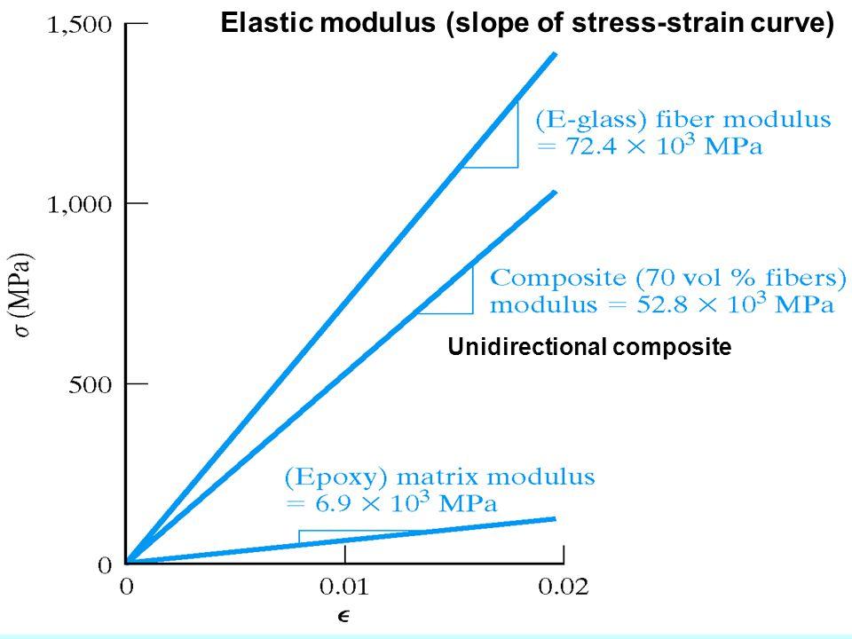 Elastic modulus (slope of stress-strain curve) Unidirectional composite