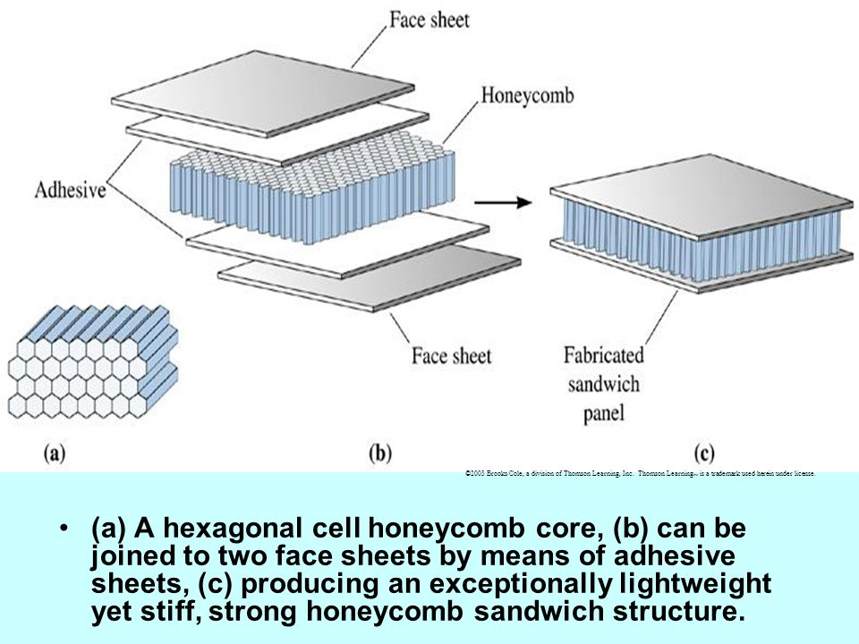 (a) A hexagonal cell honeycomb core, (b) can be joined to two face sheets by means of adhesive sheets, (c) producing an exceptionally lightweight yet