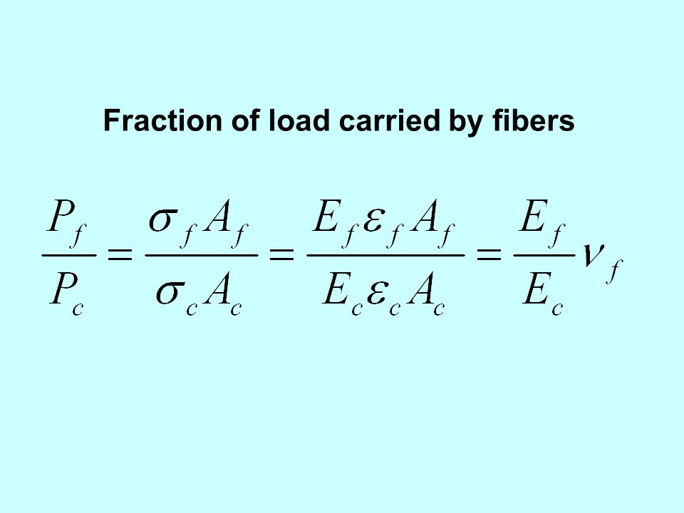Fraction of load carried by fibers