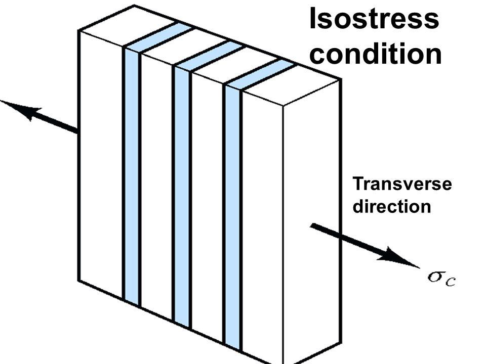 Isostress condition Transverse direction