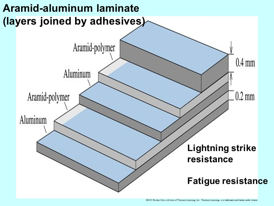Aramid-aluminum laminate (layers joined by adhesives) Lightning strike resistance Fatigue resistance