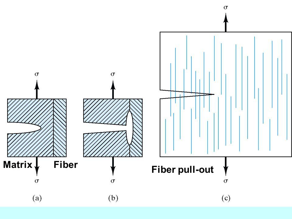 FiberMatrix Fiber pull-out
