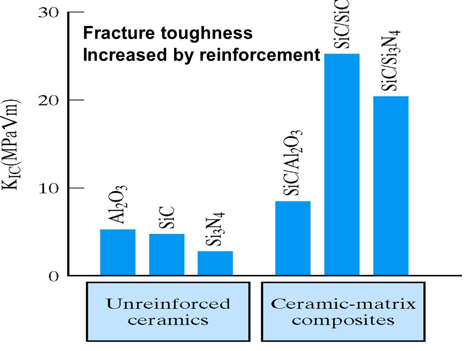 Fracture toughness Increased by reinforcement