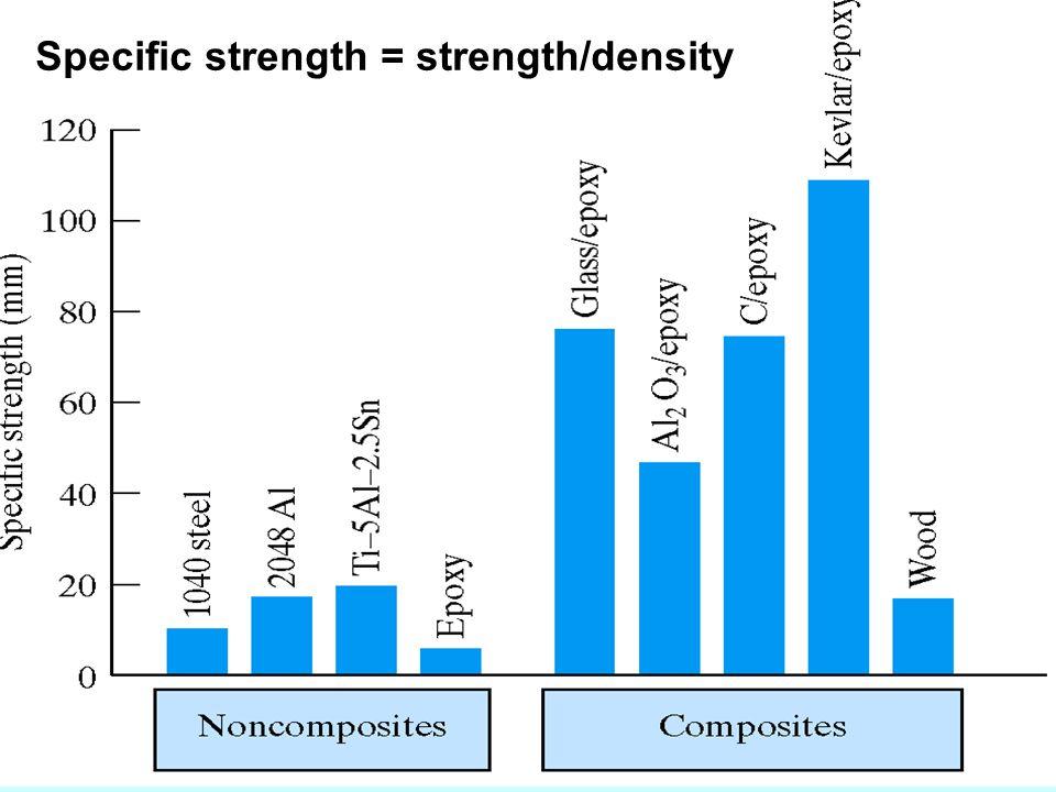 Specific strength = strength/density