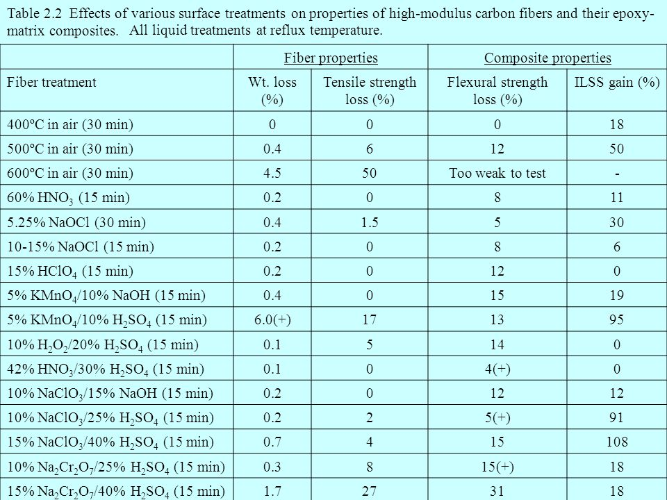 Table 2.2 Effects of various surface treatments on properties of high-modulus carbon fibers and their epoxy- matrix composites. Fiber propertiesCompos