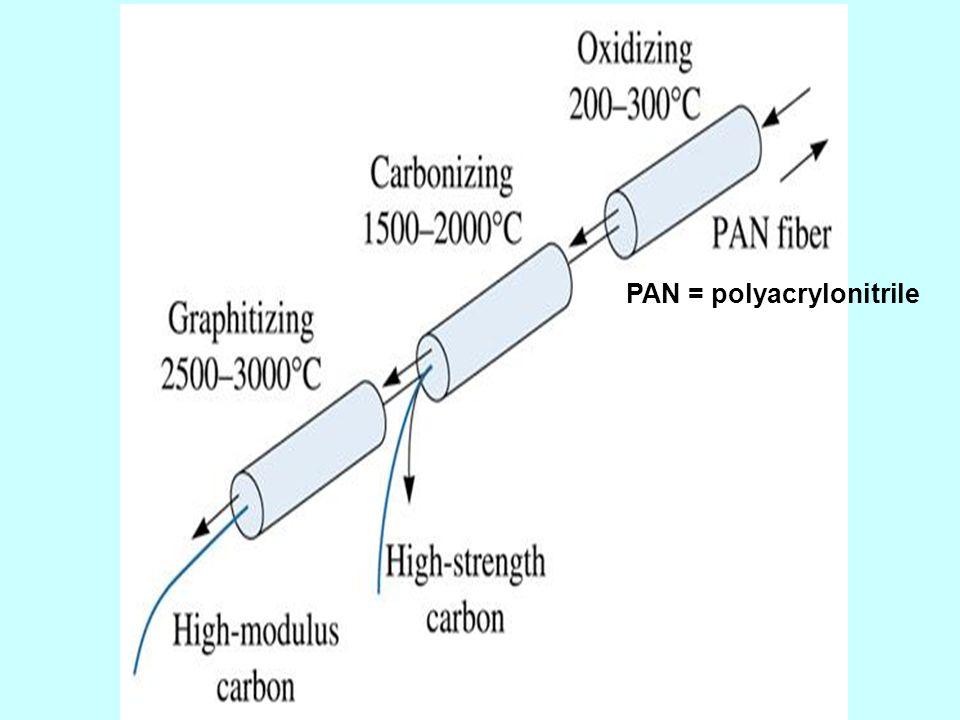PAN = polyacrylonitrile