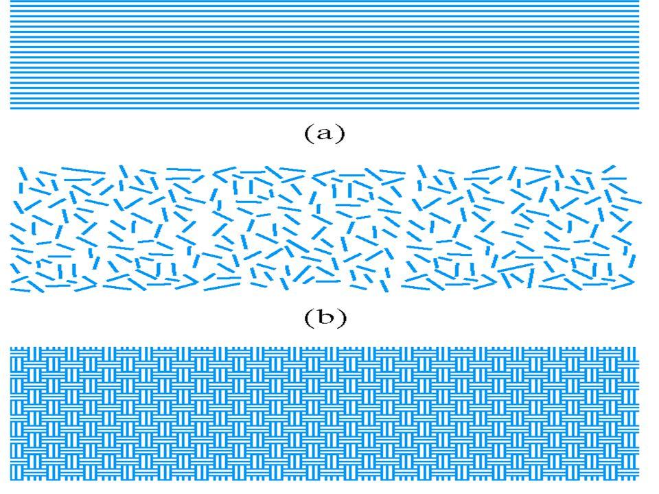 n = 1 Isostrain n = -1 Isostress Rule of Mixtures (ROM)