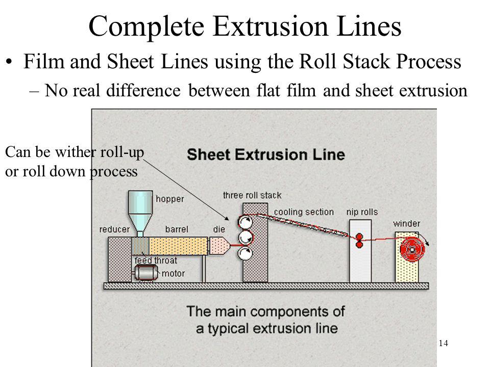 14 Complete Extrusion Lines Film and Sheet Lines using the Roll Stack Process –No real difference between flat film and sheet extrusion Can be wither