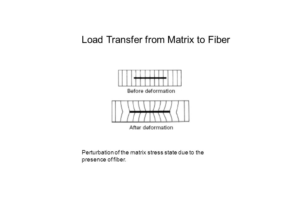 Perturbation of the matrix stress state due to the presence of fiber. Load Transfer from Matrix to Fiber