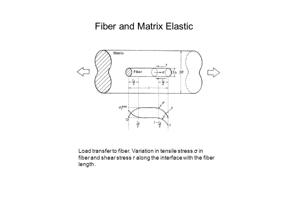 Load transfer to fiber. Variation in tensile stress σ in fiber and shear stress τ along the interface with the fiber length. Fiber and Matrix Elastic