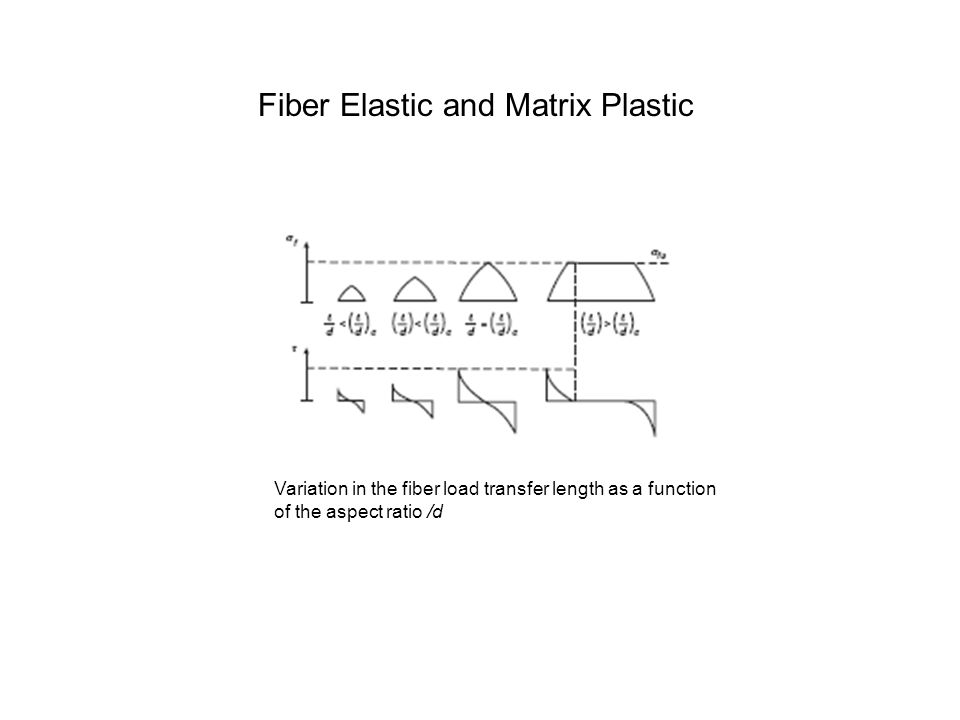 Variation in the fiber load transfer length as a function of the aspect ratio /d Fiber Elastic and Matrix Plastic