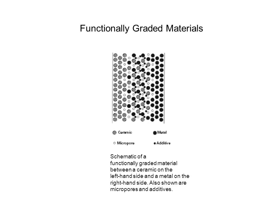 Schematic of a functionally graded material between a ceramic on the left-hand side and a metal on the right-hand side. Also shown are micropores and