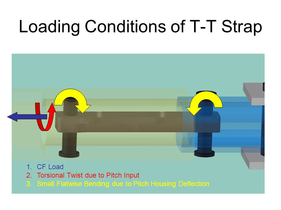 Loading Conditions of T-T Strap 1.CF Load 2.Torsional Twist due to Pitch Input 3.Small Flatwise Bending due to Pitch Housing Deflection