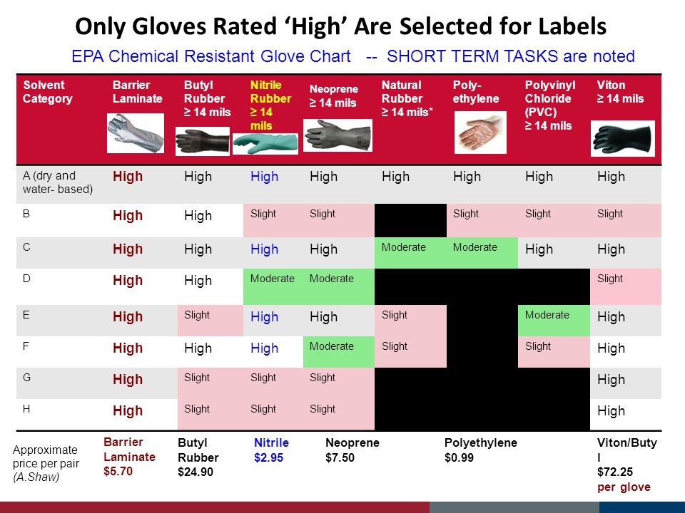 Only Gloves Rated High Are Selected for Labels Solvent Category Barrier Laminate Butyl Rubber 14 mils Nitrile Rubber 14 mils Neoprene 14 mils Natural