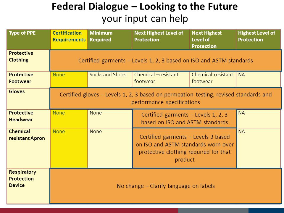 Federal Dialogue – Looking to the Future your input can help Certified garments – Levels 1, 2, 3 based on ISO and ASTM standards Certified gloves – Le
